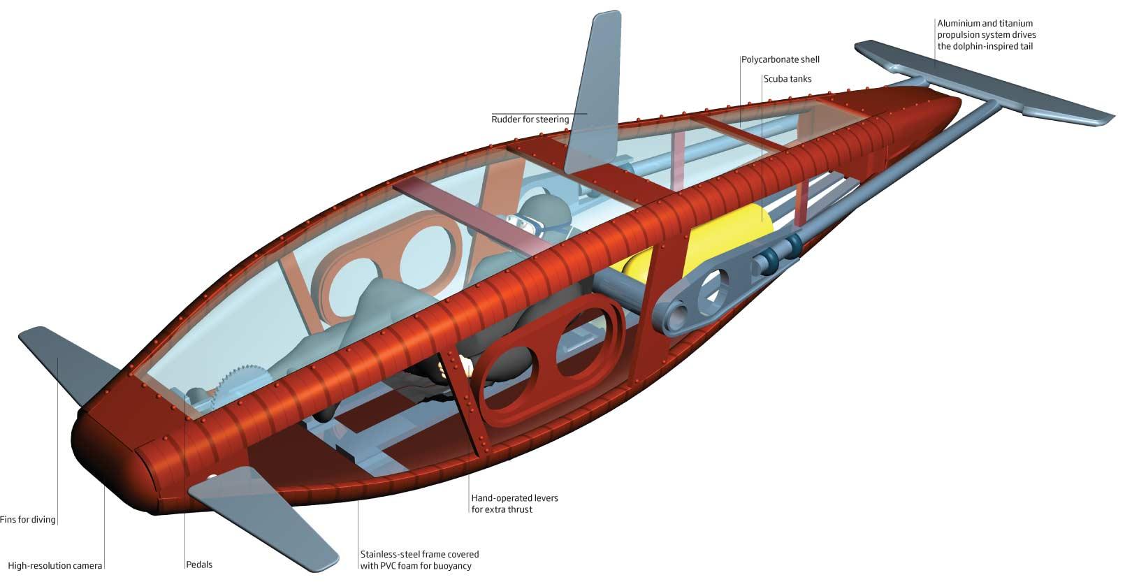первая русская подводная лодка из какого материала